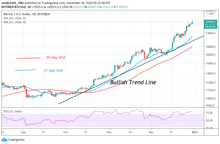 Bitcoin Price Prediction: BTC/USD Reclaims $28,000 Price ...