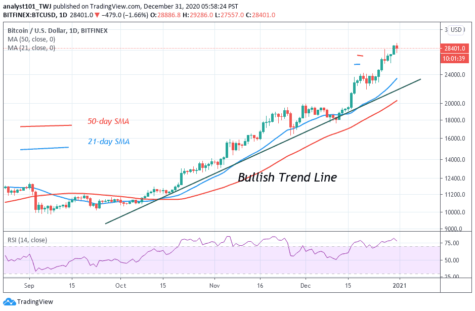 <bold>Bitcoin</bold> Price Prediction: BTC/<bold>USD</bold> Slumps After Rejection From $29,200 High