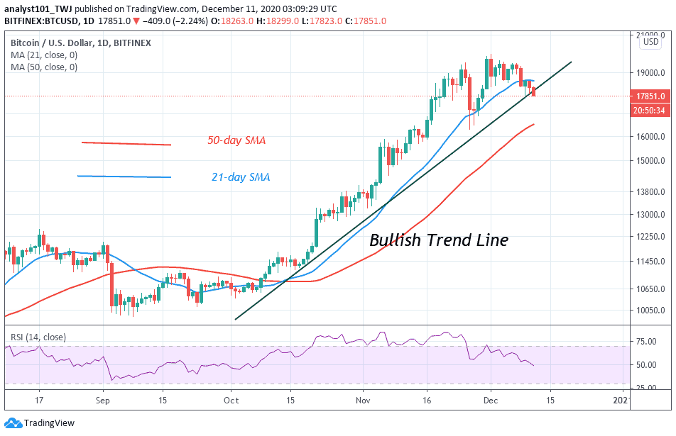 Bitcoin Price Prediction Btc Usd Struggles To Gain Momentum After Sliding Below 18 000 Laptrinhx