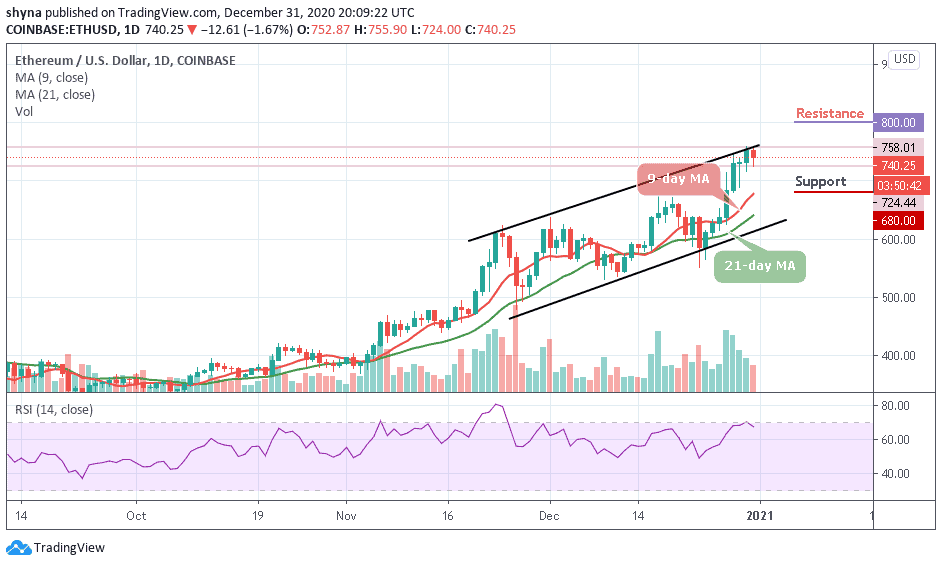 <bold>Ethereum</bold> Price Prediction: ETH/<bold>USD</bold> Makes A Quick Retreat; Can Price Maintain $720 Support?