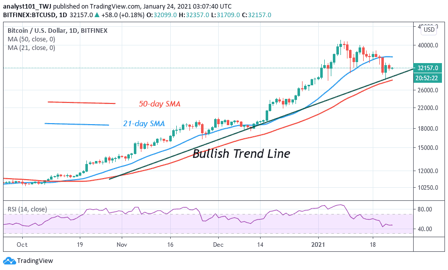 BTC/USD Is in a Downward Correction, Battles Resistance at $34,000