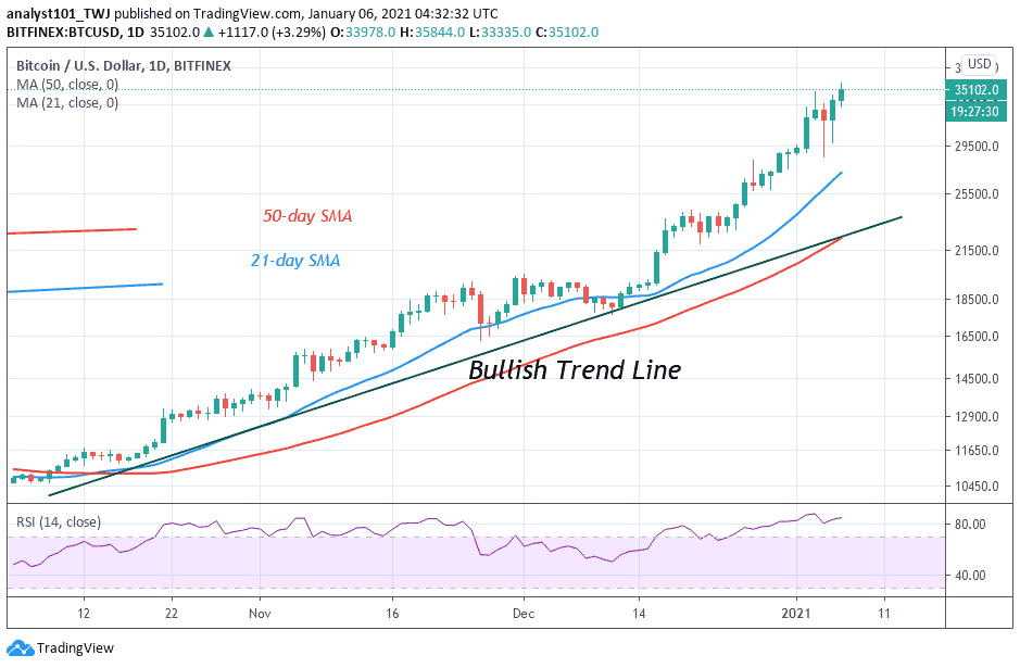 Bitcoin Price Prediction: BTC/USD Reaches Overbought ...