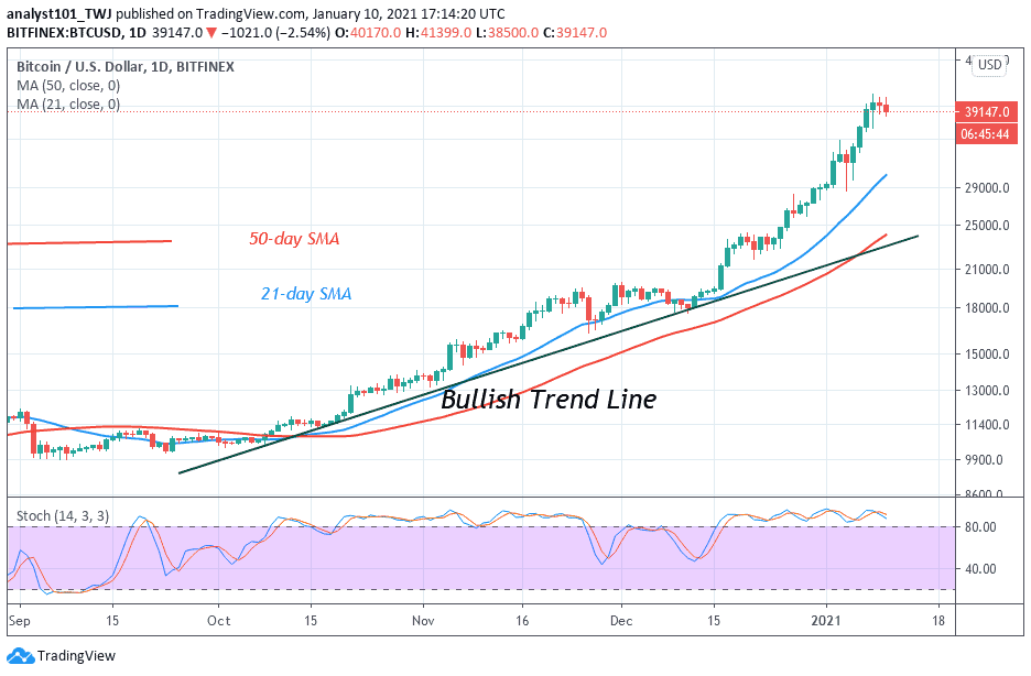 Bitcoin Price Prediction Btc Usd Slumps Below The Psychological Price Of 40k Larger Uptrend Intact