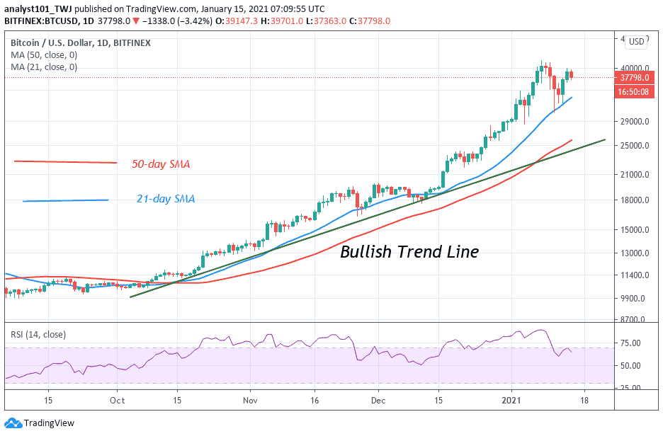 <bold>Bitcoin</bold> (BTC) Price Prediction: BTC/<bold>USD</bold> Retests the Psychological Price Level, Faces Another Rejection at $40k