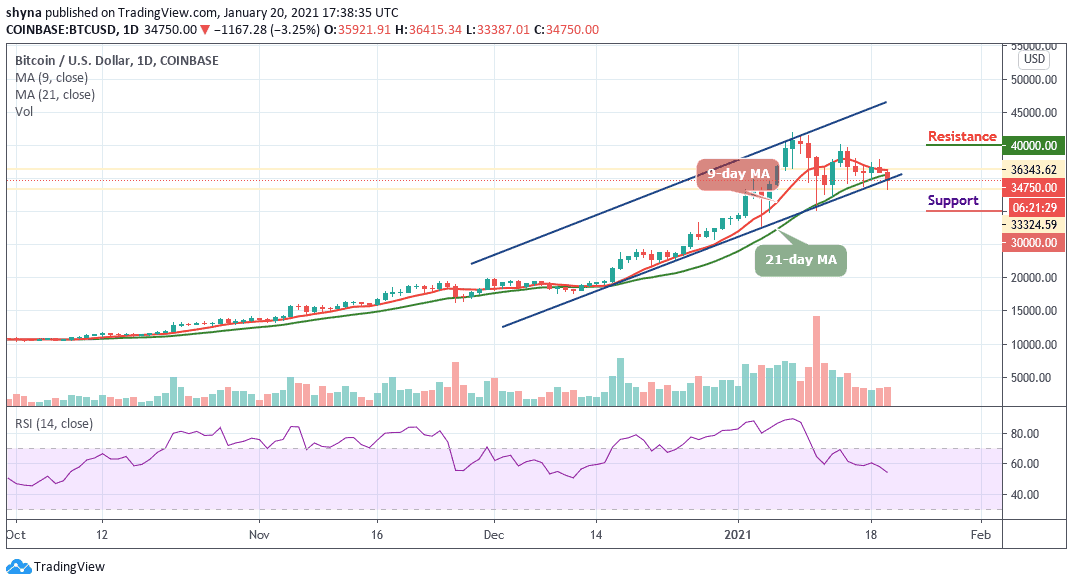 <bold>Bitcoin</bold> Price Prediction: BTC/USD May See More Downside after Price Fails to Stay Above $37,000 - InsideBitcoins.com