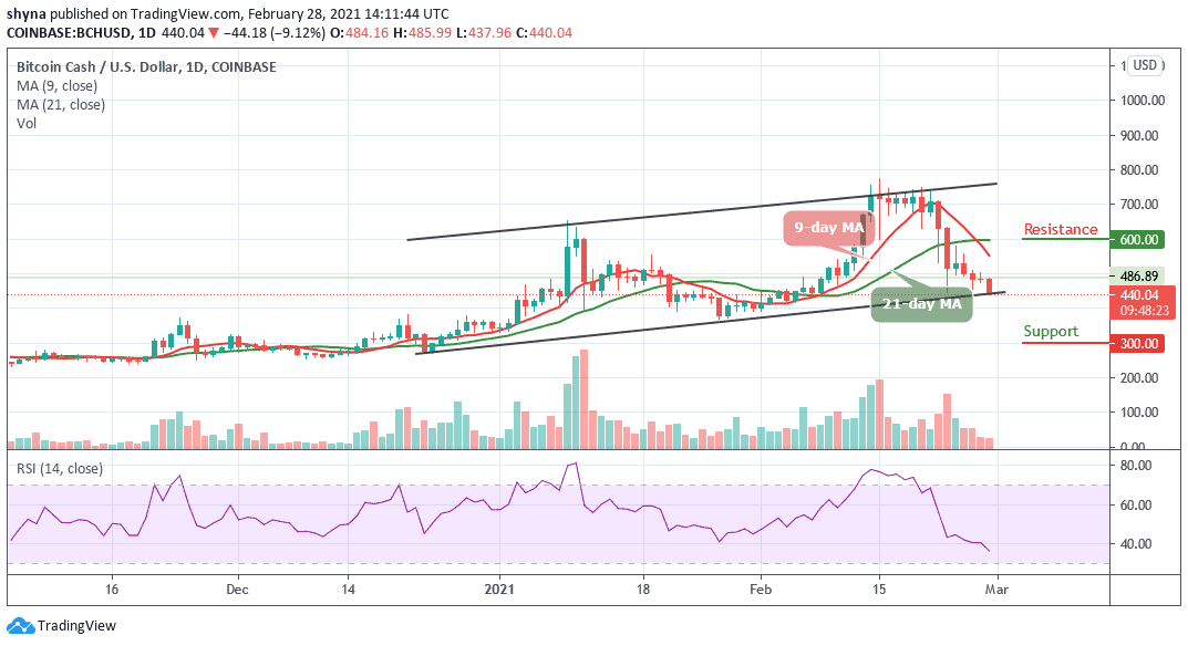 Bitcoin Cash Price Prediction: BCH/USD Shows Bearish Signs; Price Target $400 Low