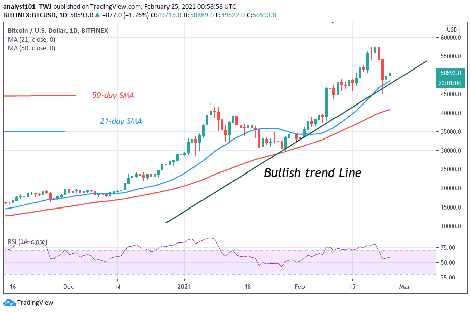 Bitcoin (BTC) Price Prediction: BTC/USD Recovers but Struggles to Sustain Above $50,000 High