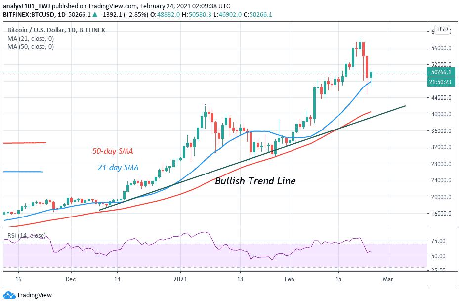 Bitcoin (BTC) Price Prediction: BTC/USD Crashes, Regains Bullish Momentum, and Targets the $60,000 High
