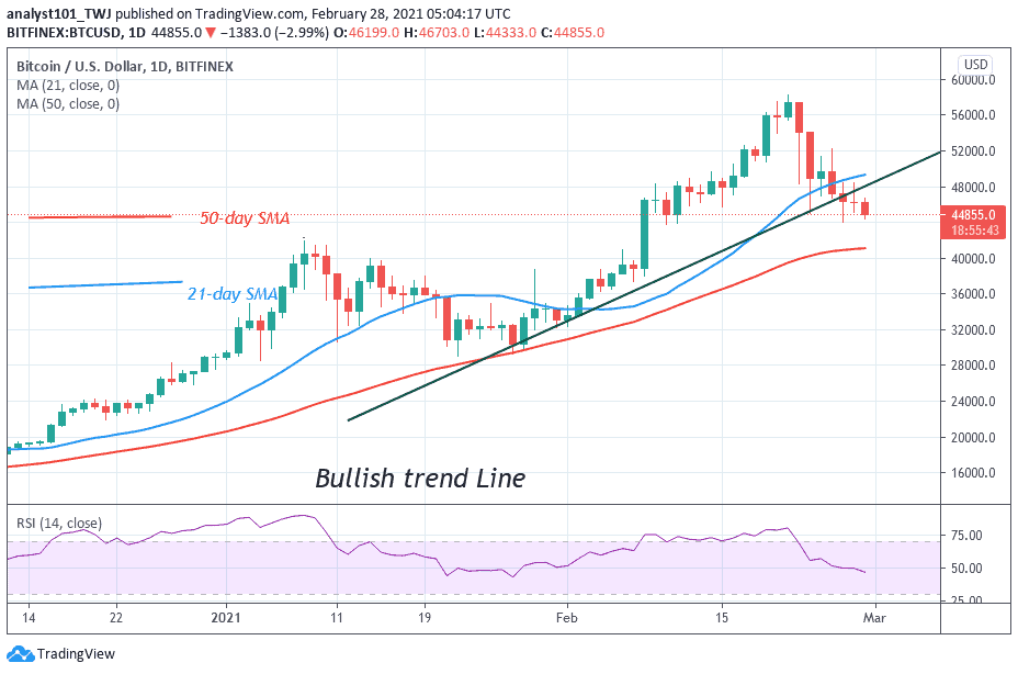Bitcoin (Btc) Price Prediction: BTC/USD Risks Losing $45,000 Support, if It Fails to Sustain Above $50,000 High