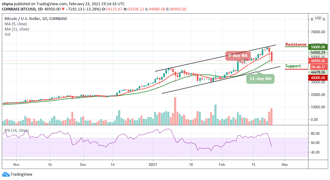 Bitcoin Price Prediction: BTC/USD Slumps to $44,800; $40,000 May Be Next as Price Holds Below the MA