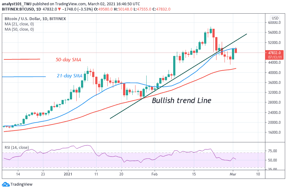 Bitcoin (BTC) Price Prediction: BTC/USD Hits $50,000 High and Retraces, May Find Support above $47,000 High