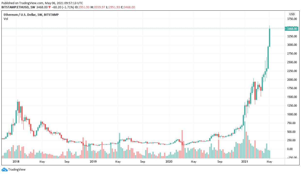 ETH Bullish Rally Shows no Signs of Slowing Down