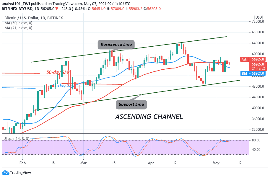 Bitcoin (BTC) Price Prediction: BTC/USD Is Stuck between $53,000 and $58,000 as Bears and Bulls Continue Unending Price Tussles