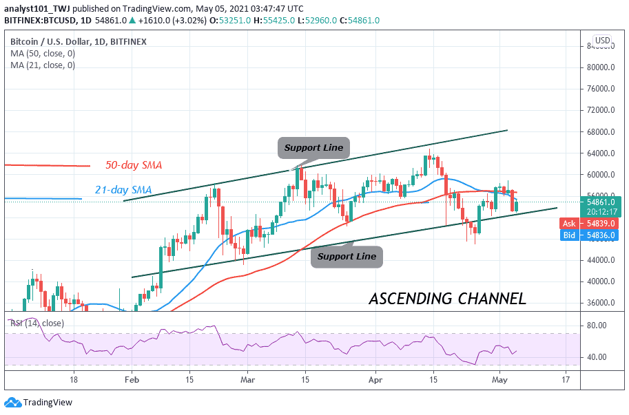 Bitcoin (BTC) Price Prediction: BTC/USD Faces Rejection Twice at the $58,000 High as Selling Pressure Persists