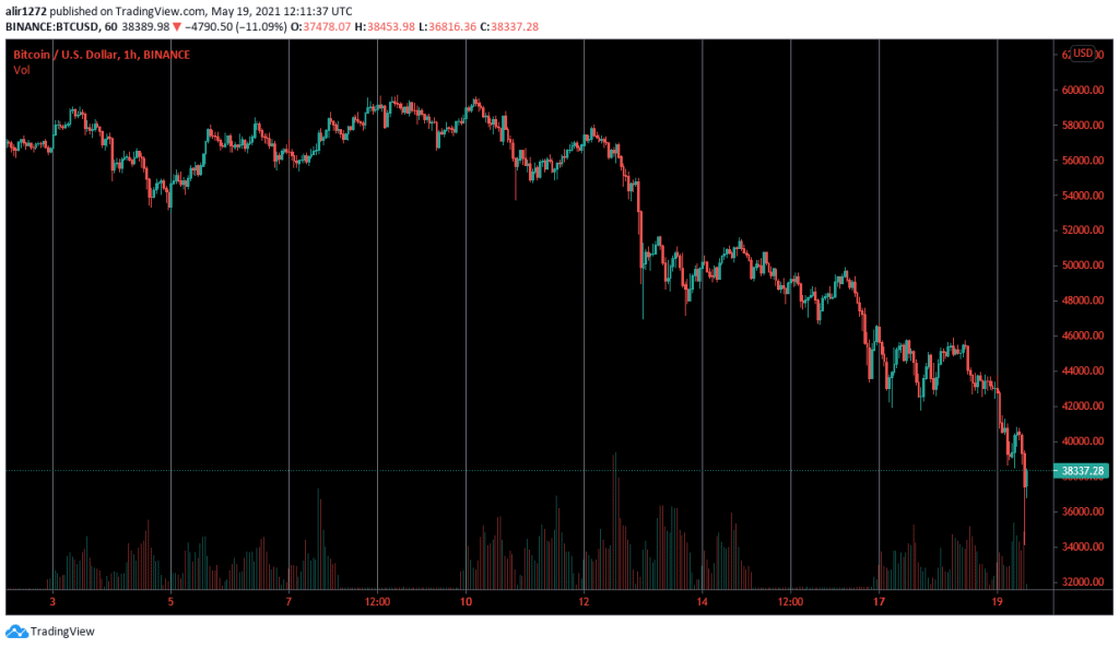 Bitcoin Chart for today