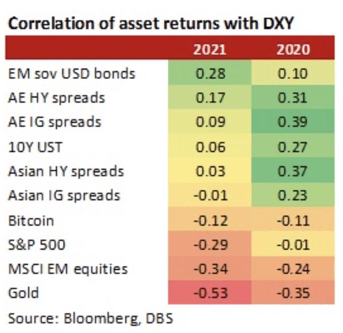 BTC v DXY correlation is negative