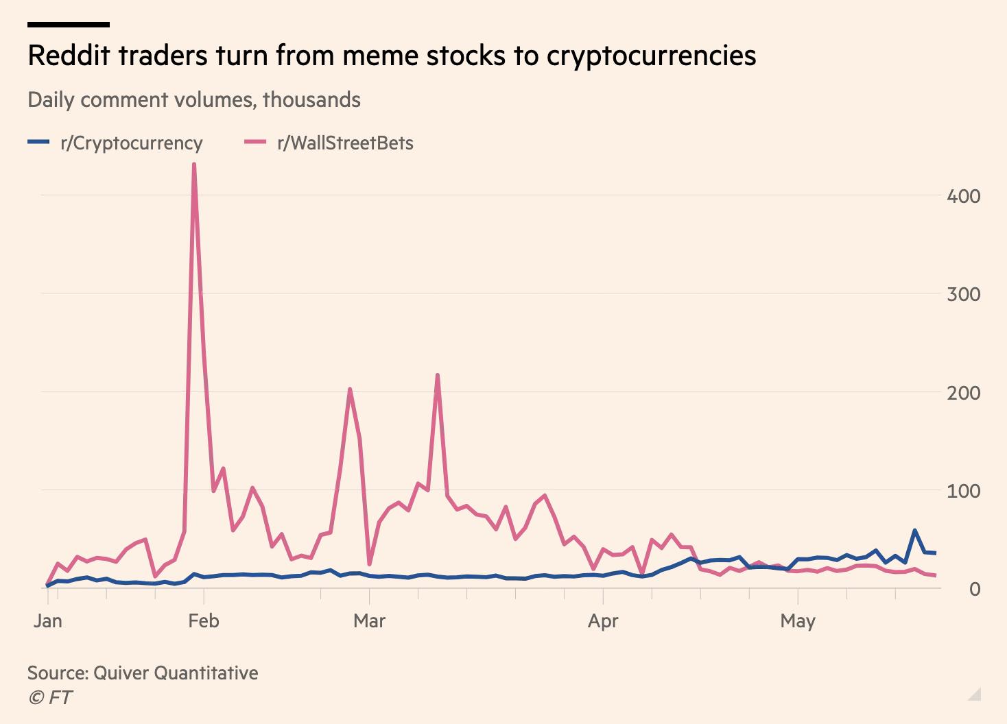 meme stocks v crypto FT