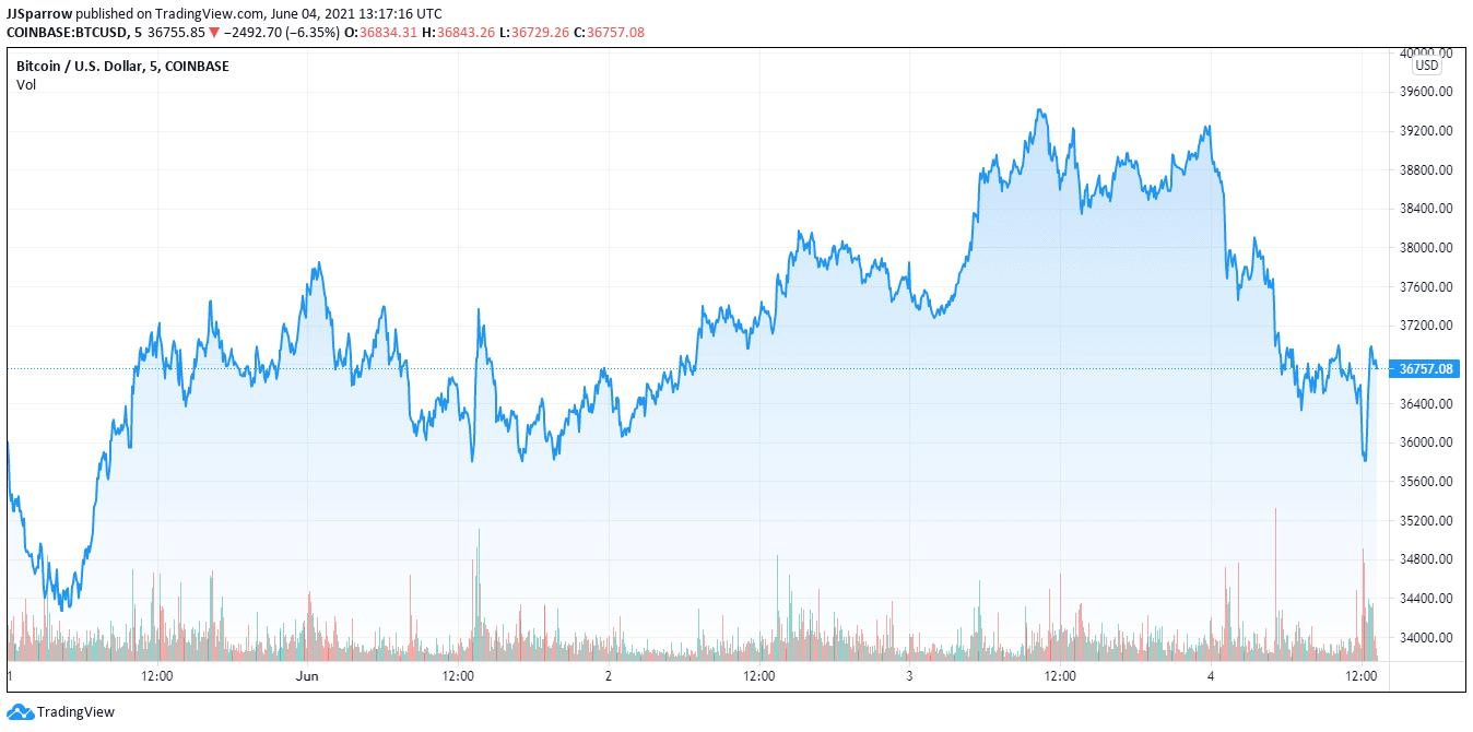 Bitcoin Value Price June 4