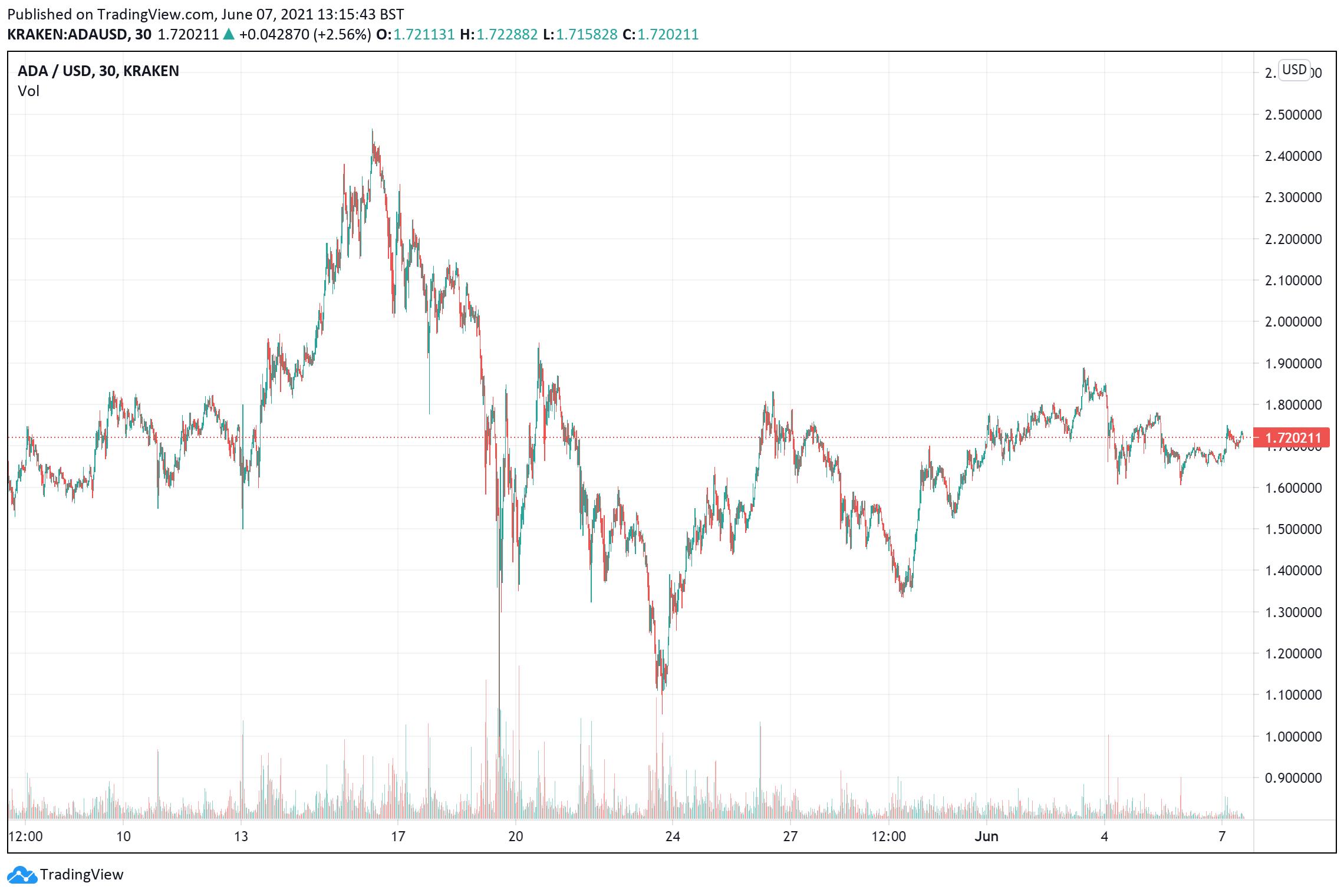 ADA June 7 price chart