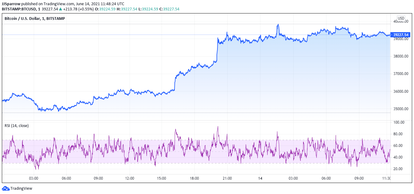 Bitcoin price June 13 and 14