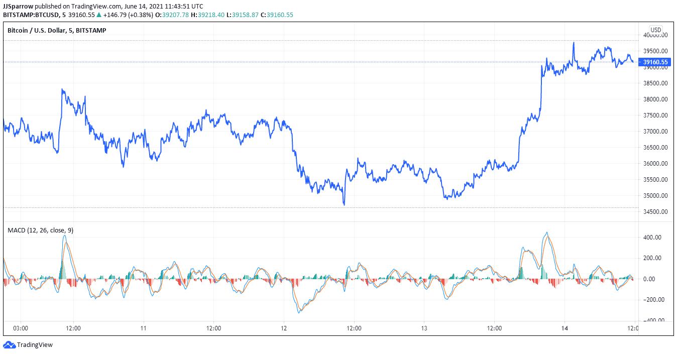 Bitcoin price June 14