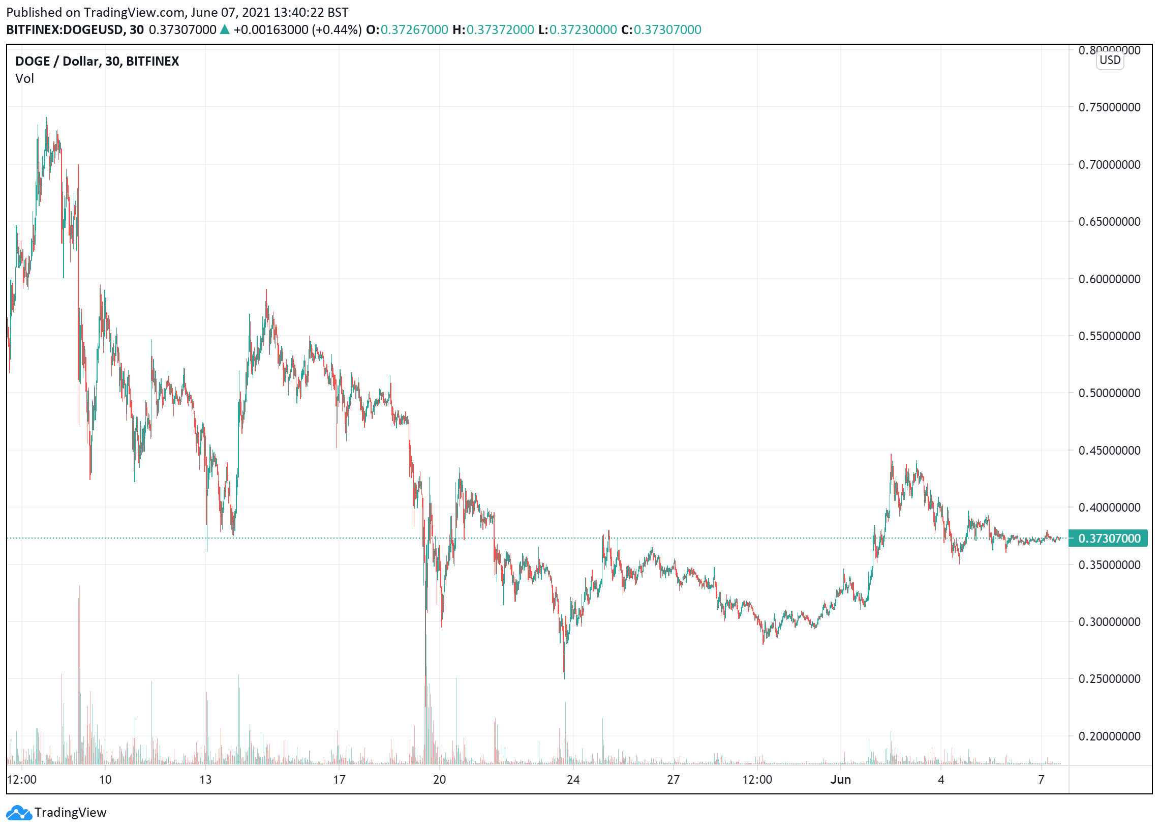 Dogecoin price charts June7