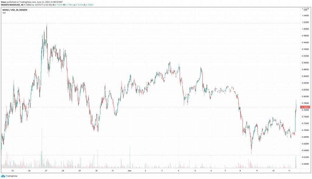 Dencentraland (MANA) price chart