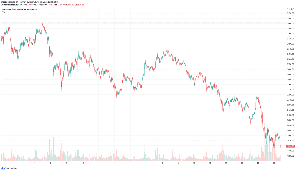 Ethereum (ETH) price chart - next cryptocurrencies to explode