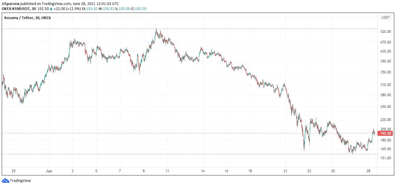 Kusama price chart June 28