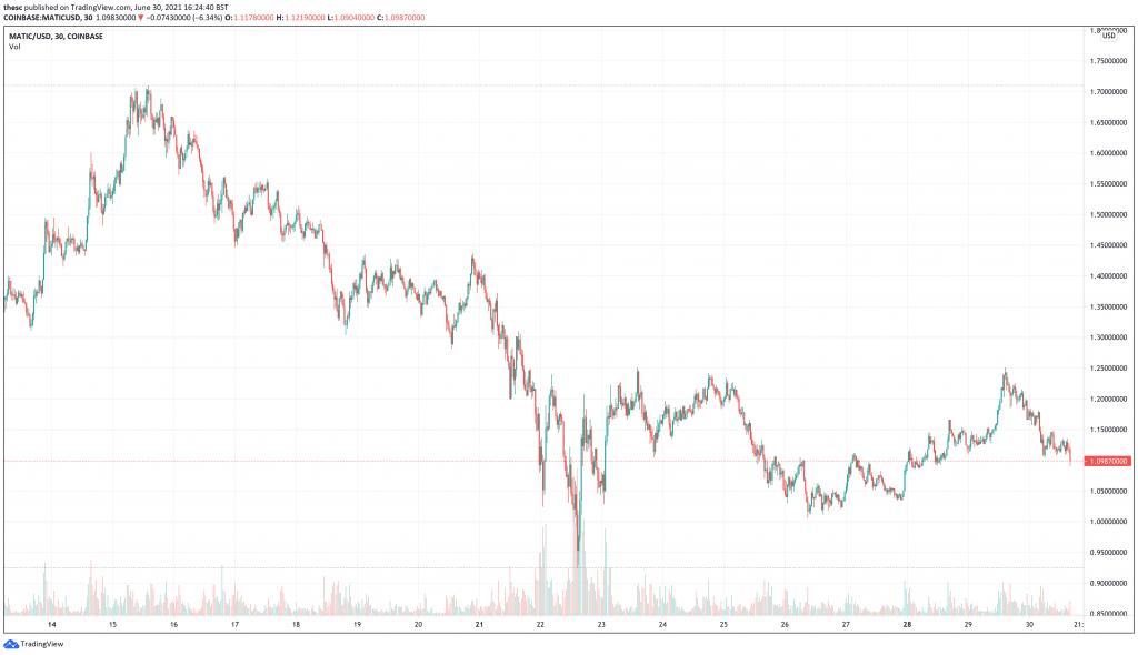 Polygon (MATIC) Price Chart