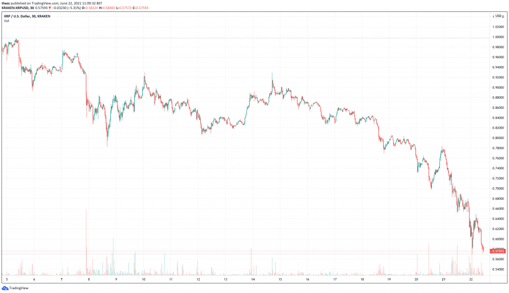 Ripple (XRP) price chart - cryptocurrencies to explode