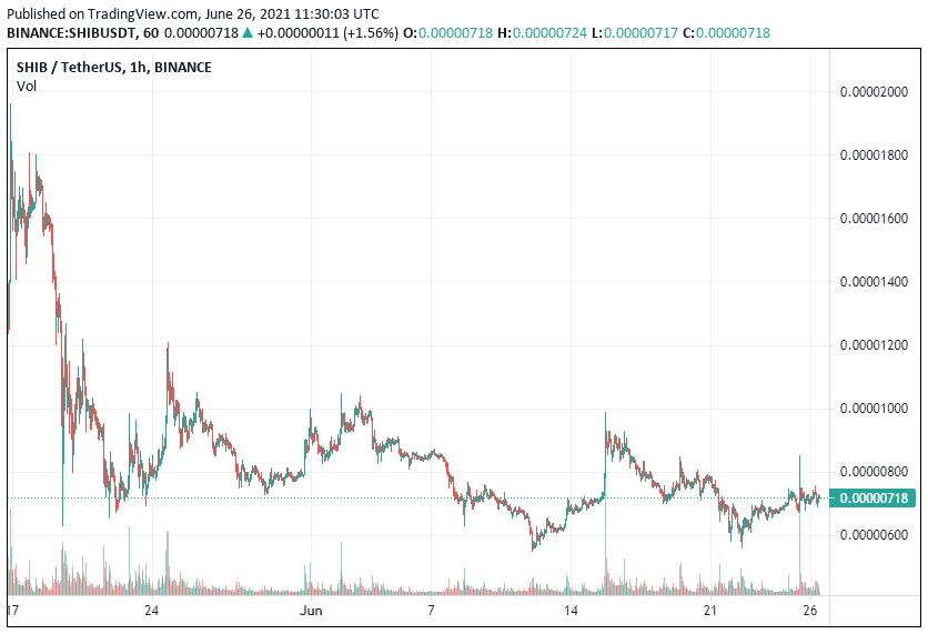 SHIB Price Analysis June 26