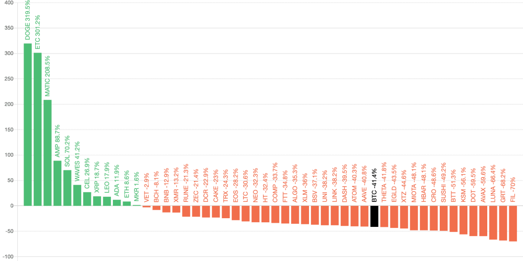 Top 50 altcoin performances in the last 90 days
