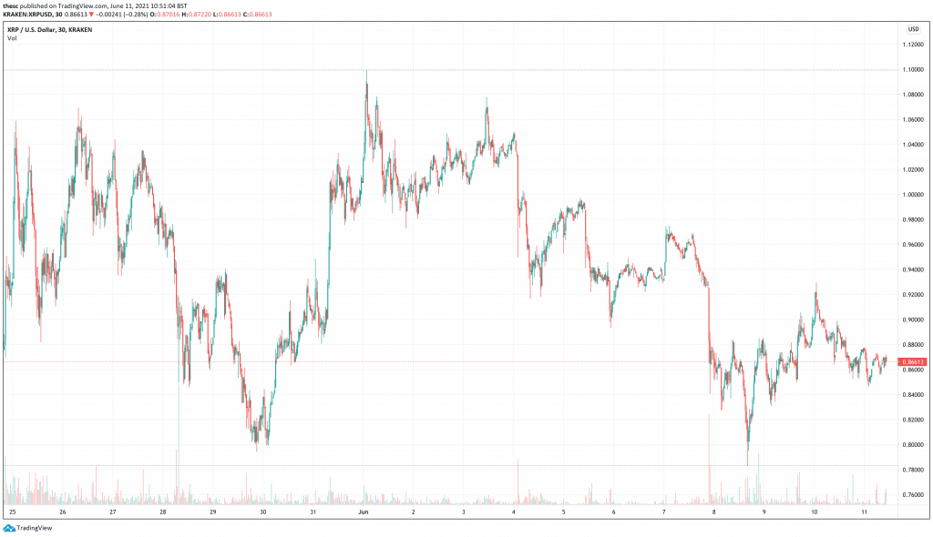 XRP price chart - best cryptocurrencies for medium term