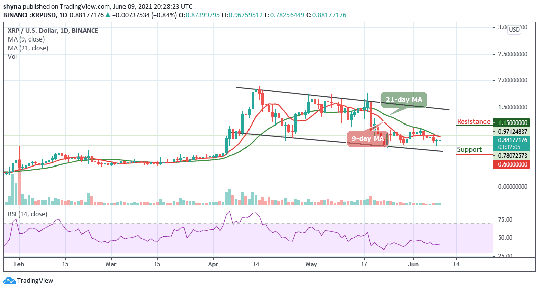 Ripple Price Prediction: XRP/USD Back to the Previous Range at $0.88