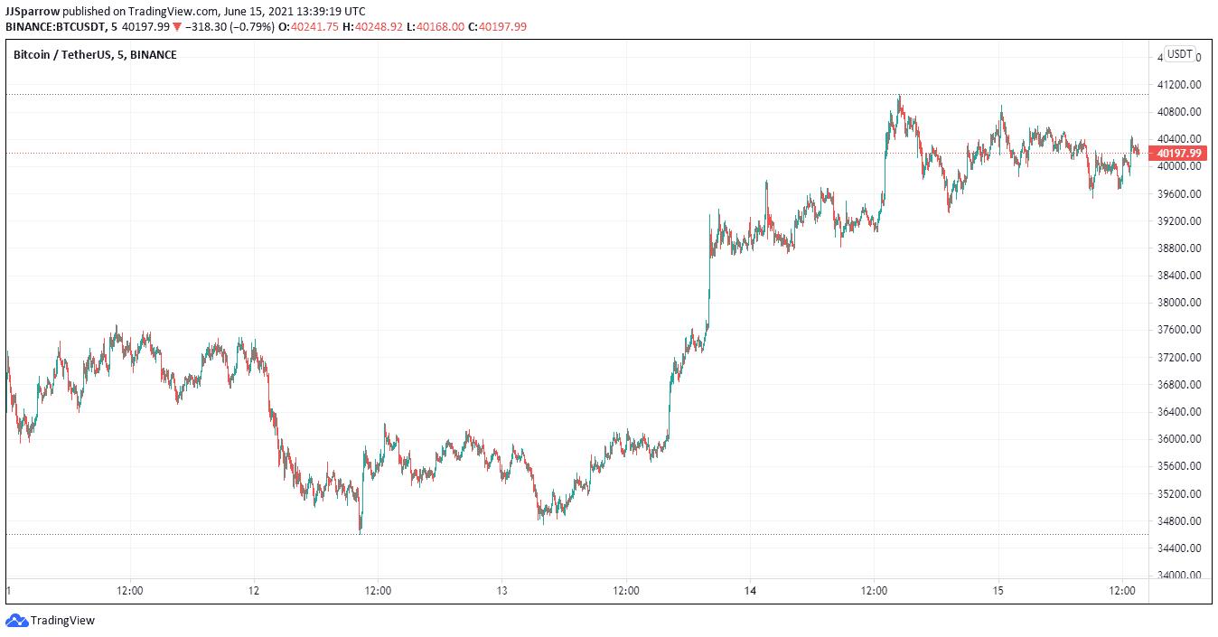 bitcoin price chart June 15