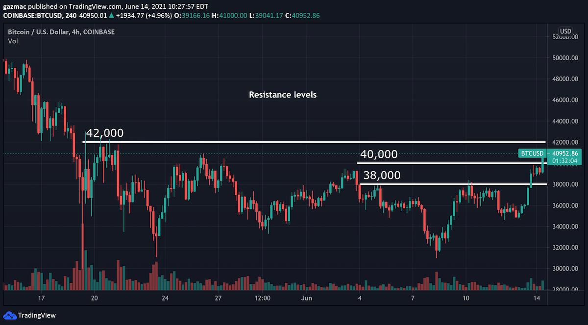 btc/usd price chart 14 june 2021