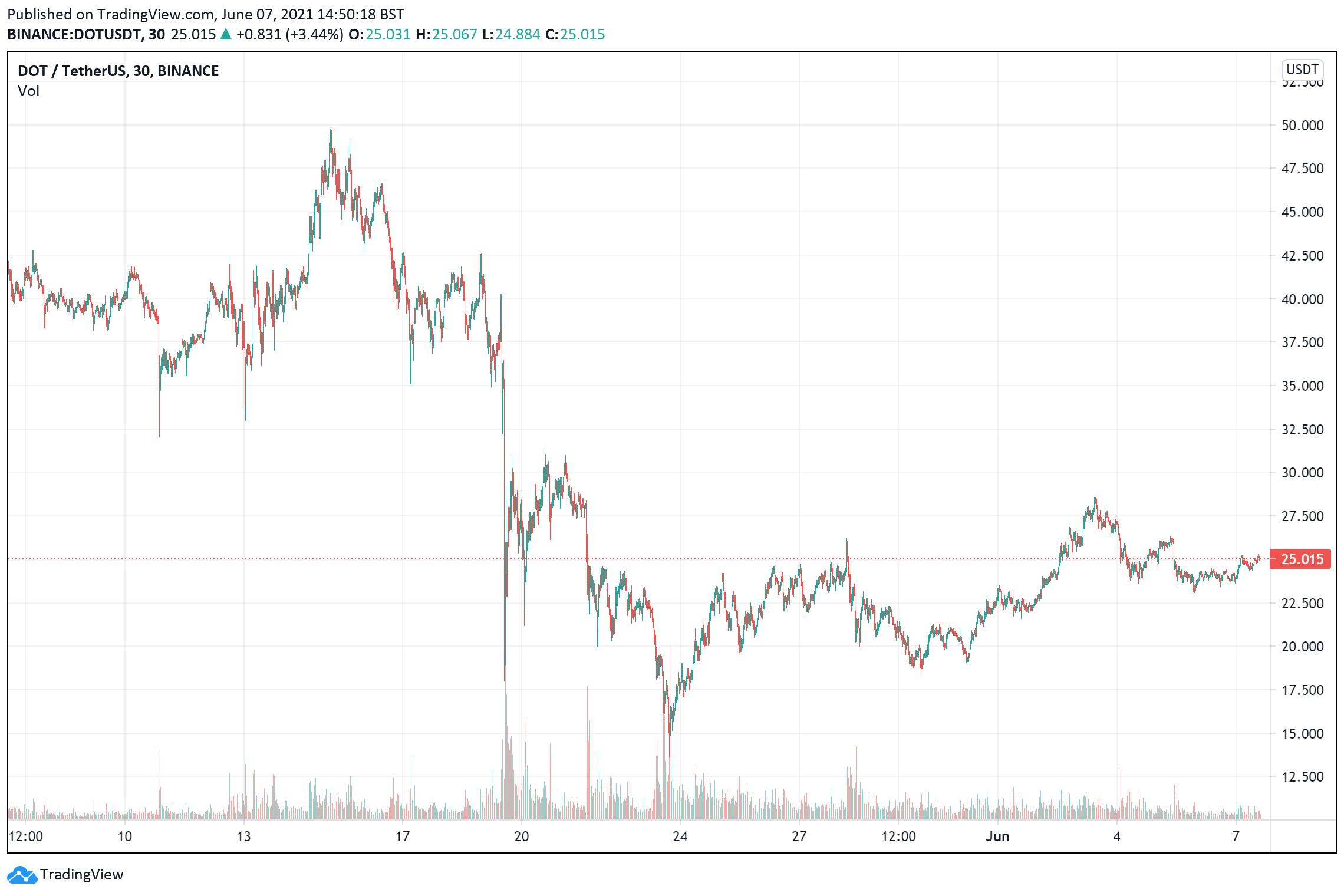 Polkadot price charts June 7
