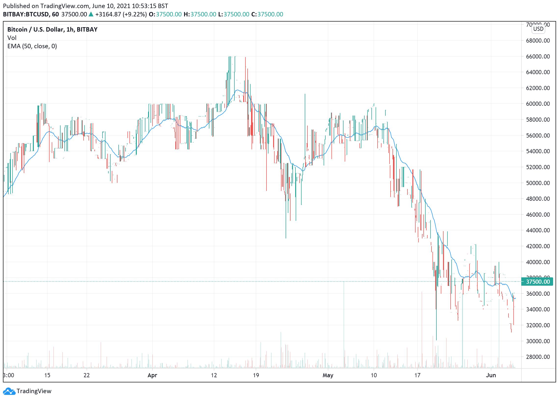 Bitcoin price chart June 10