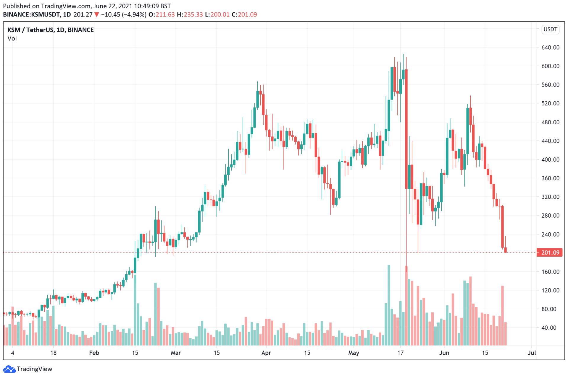 Kusama price charts for June 22 - buy cryptocurrencies