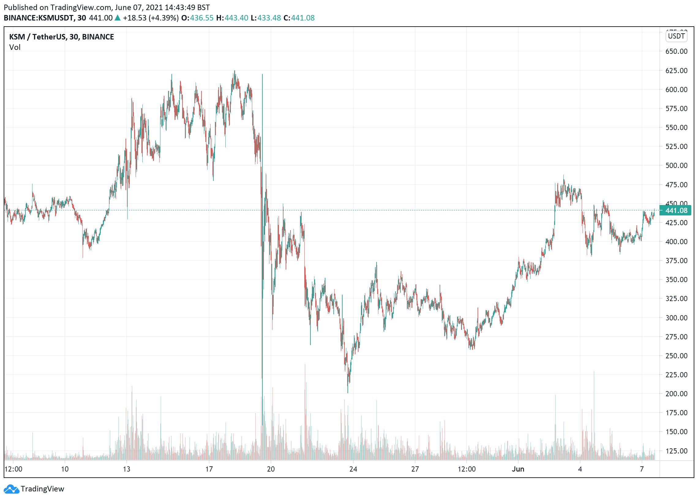 Kusama price charts June7