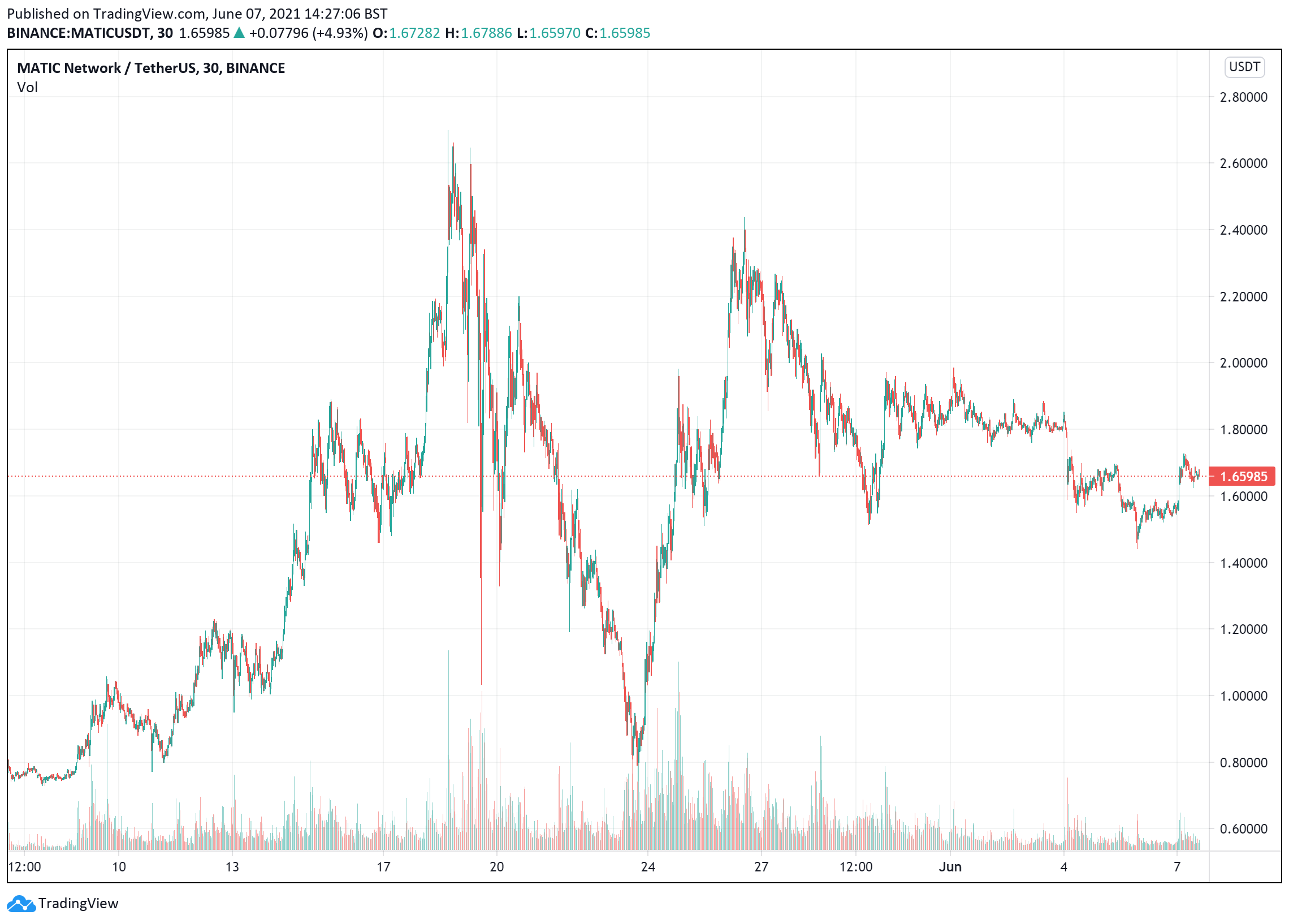 Polygon price charts June 7
