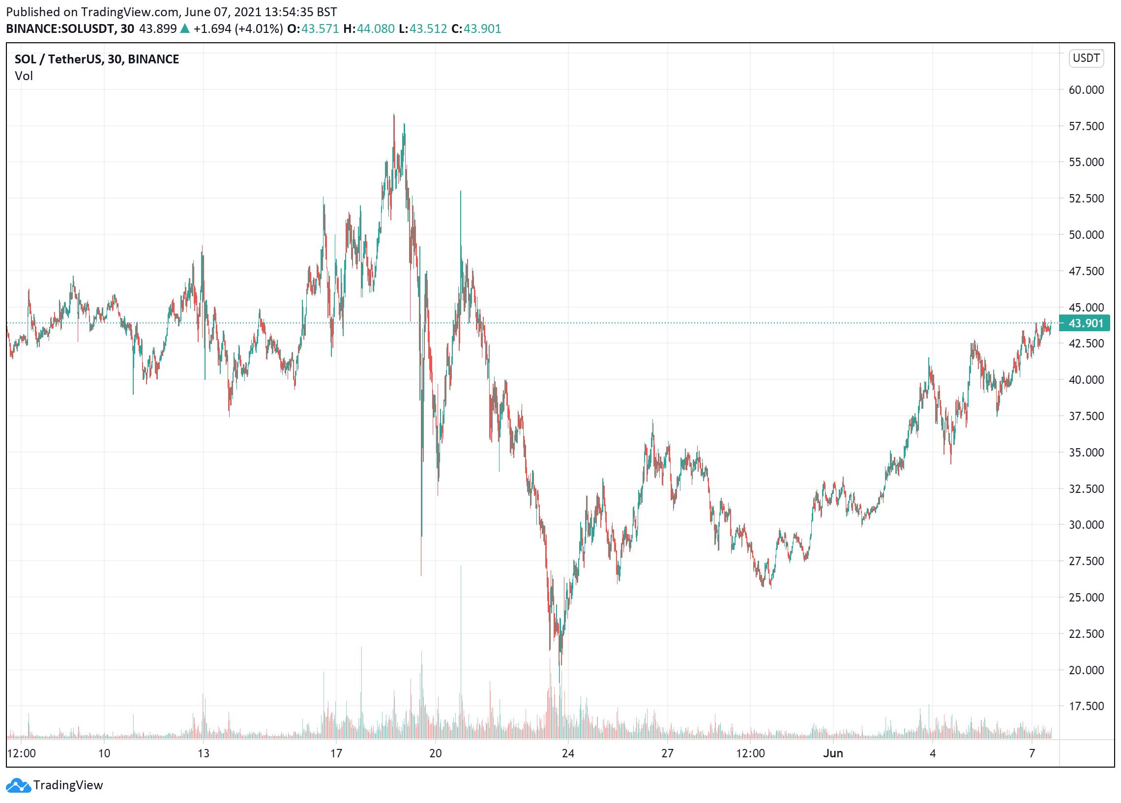 Solana price charts June 7