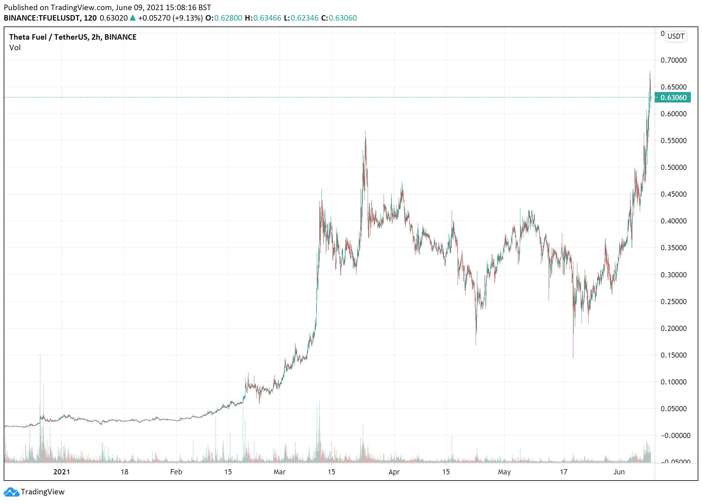 TFuel price chart June 9