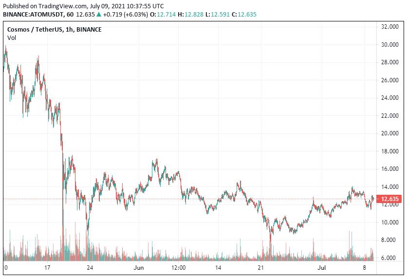 ATOM Price Analysis
