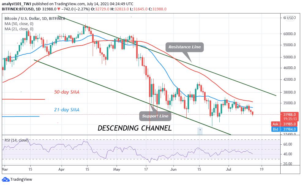 BTC/USD Slumps But Then Recovers Above k