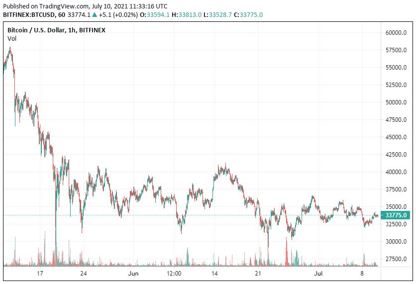BTC Price Analysis July 10