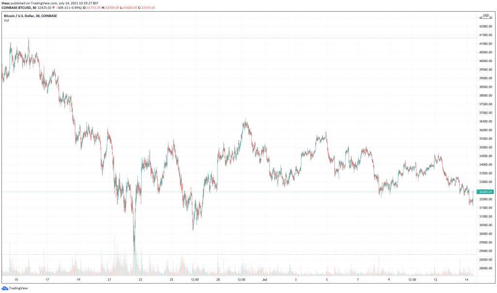 Bitcoin (BTC) price chart - 5 next cryptocurrencies to explode.