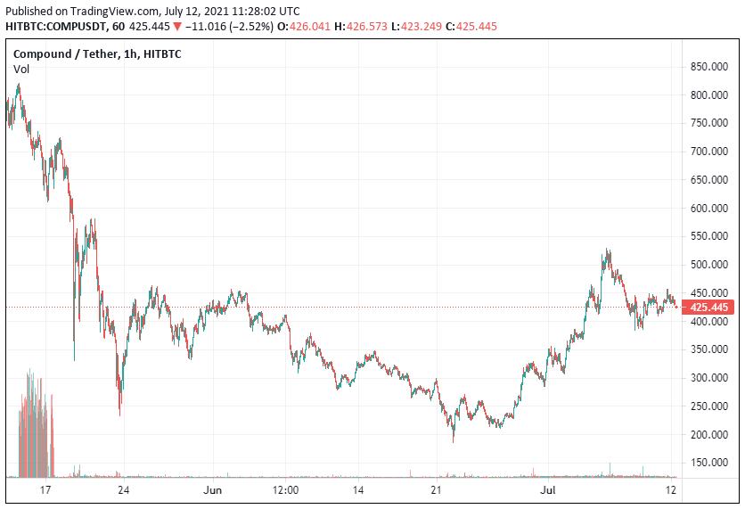 COMP Price Analysis July 12
