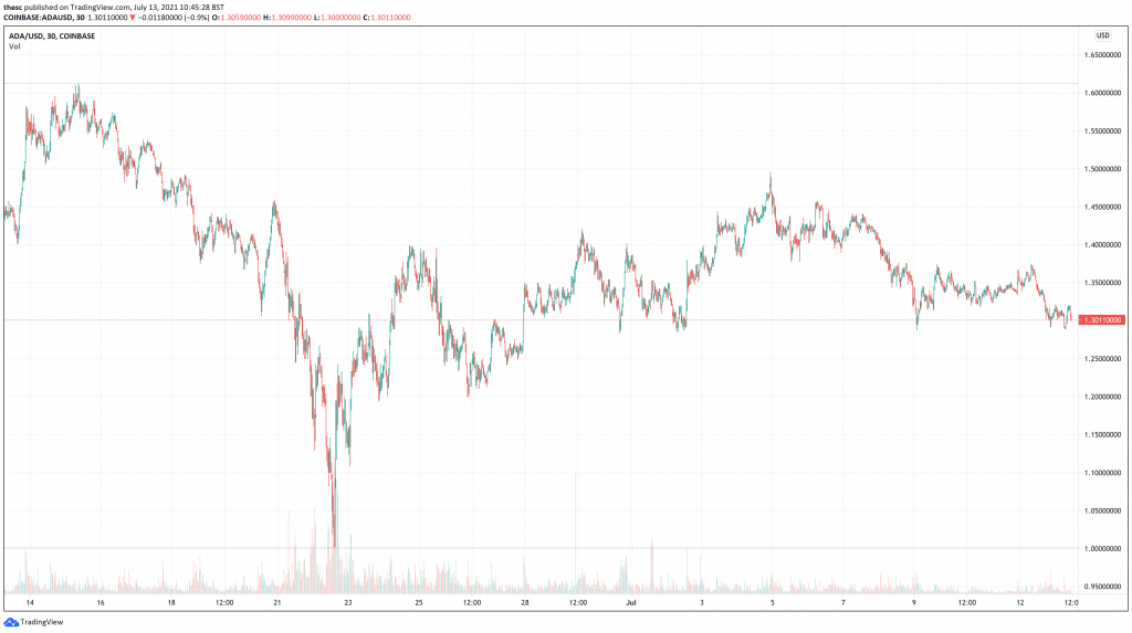 Cardano (ADA) price chart - 5 Best Cryptocurrencies To Buy At Low Prices